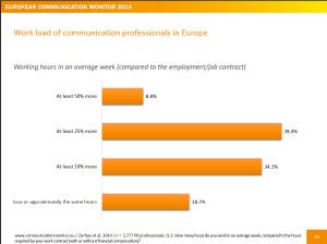 European Communication Monitor 2014, ECM